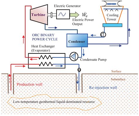 geothermal power plant diagram wiring diagram