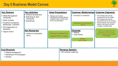 day  business model canvas