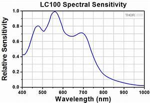 Smart High Sensitivity CCD Line Camera