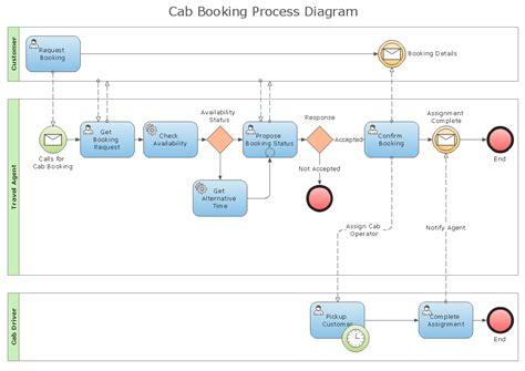 process flowchart draw process flow diagrams  starting