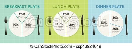 Diagram Of Healthy Plate by Breakfast Lunch Dinner Plates Sc 1 St Mag