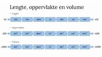 volume liters en kubieke meters