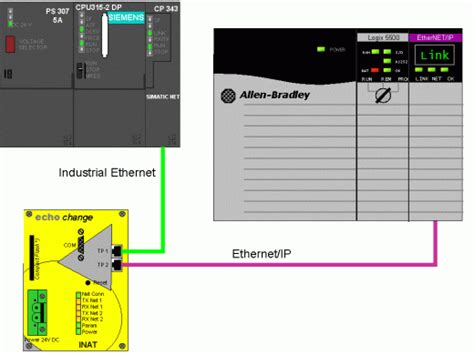 communication between simatic s7 and allen bradley controllogix cpus via ethernet id