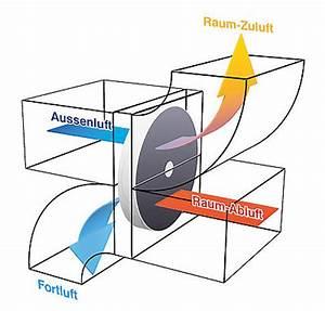 Luft Wärmetauscher Heizung : regeneration rekuperation klingenburg gmbh ~ Lizthompson.info Haus und Dekorationen