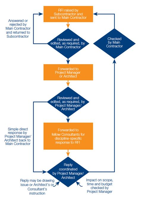 Construction Project Process Template by Ten Tips On Managing Rfis For Your Construction Projects