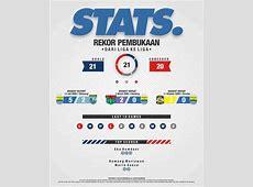 Persib Bandung Berita Online simamaungcom » Infografis