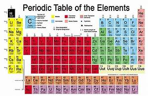 Evidence for new element Ununpentium may swell Periodic ...