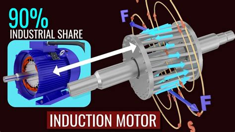 Electric Motor Works by How Does An Induction Motor Work