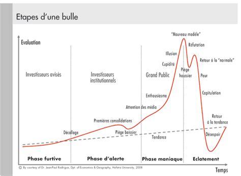 conseil la bourse et les bulles financiéres immobilier