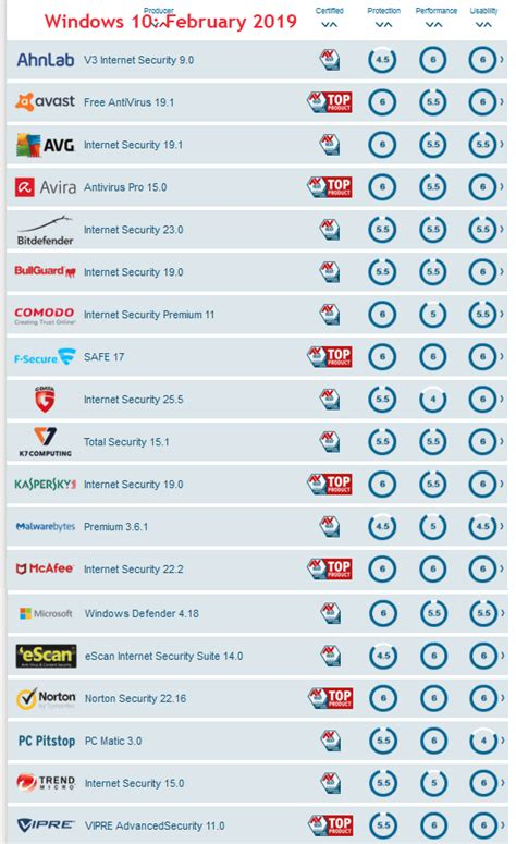 best antivirus software of 2019 reviews for better protection