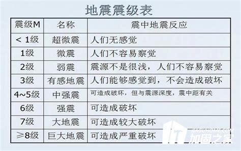 南京市2.9级地震,这次地震属于什么级别?_抗震加固-加固之家网