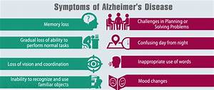 Alzheimer's disease - Causes, Symptoms, Diagnosis, Stages ...