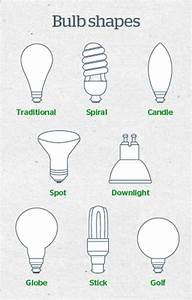 Cfs Electrical  U00bb Blog Archive Types Of Lightbulbs And How