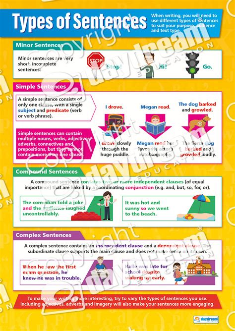 Types Of Sentences  English Grammar Poster