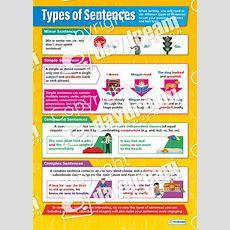 Types Of Sentences  English Grammar Poster