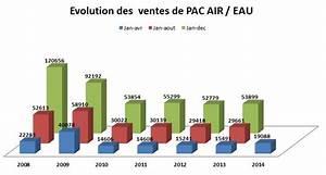 Pac Air Eau : le conditionemment d 39 air en chiffres le site des frigoristes ~ Melissatoandfro.com Idées de Décoration