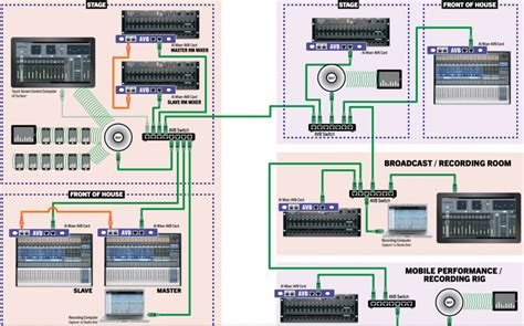 Ultimate Eq Eq Wiring Diagram by How To Do Church Sound For Worship The Ultimate Guide