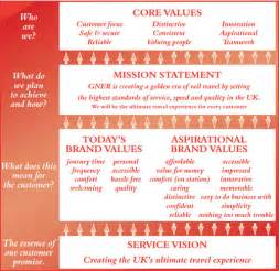 Company Core Values Statement Examples