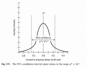 a example of 95% confidence interval problem | AP Stats ...