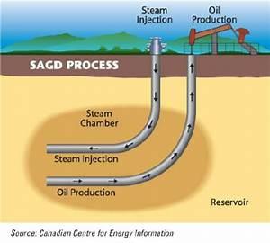 Diagram Of Steam