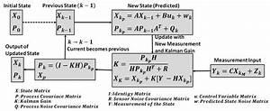 Multi Dimensional Kalman Filter
