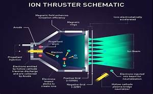Ion Thrusters Powering Spacecraft