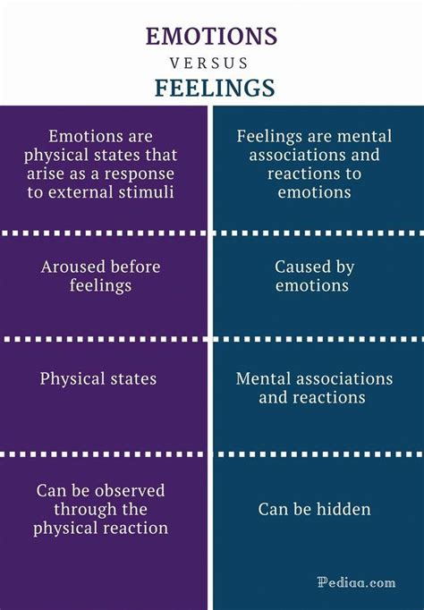 difference  emotions  feelings emotions
