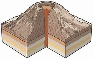 Types Of Volcanoes  U2013 Washington State Geology News