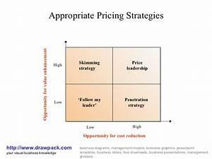 Pricing strategies business diagram