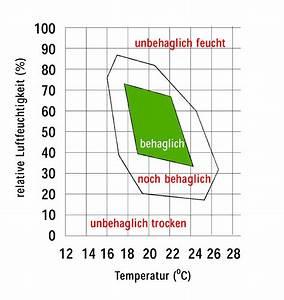 Luftfeuchtigkeit Im Bad : luftfeuchtigkeit bad haustechnikdialog ~ Markanthonyermac.com Haus und Dekorationen
