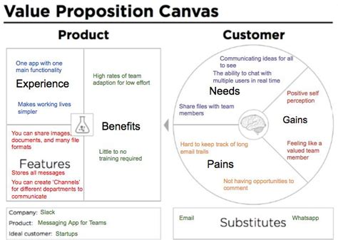 weve altered   proposition canvas