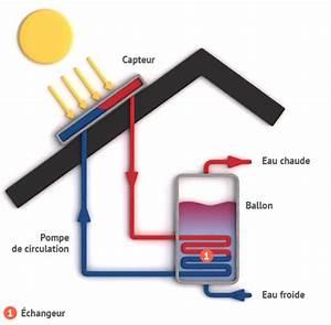 Chauffe Eau Solaire Individuel : fonctionnement chauffe eau solaire individuel et aspects ~ Melissatoandfro.com Idées de Décoration