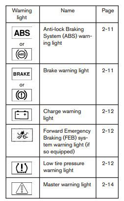 nissans dashboard warning lights