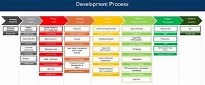 Free Process Template  U2014 One