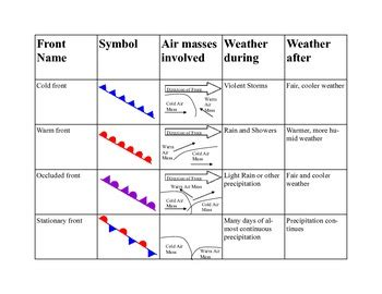 Weather Fronts Summary Table By Sciteach  Teachers Pay Teachers