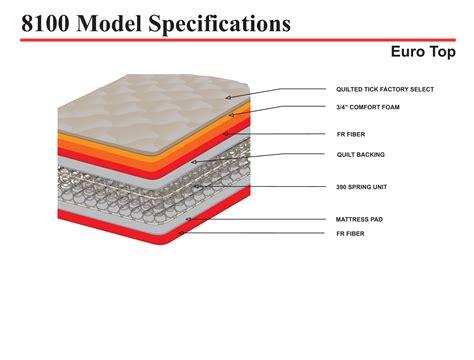 signature furniture warranty promo top mattress set gage furniture