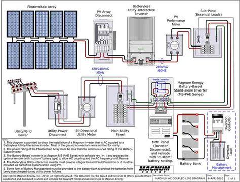 by merrett on energy production solar generator