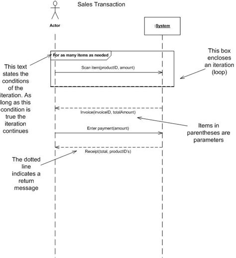 system sequence diagram wikipedia