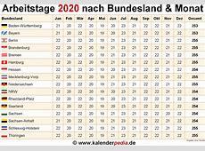 Anzahl Arbeitstage 2020 in Deutschland nach Bundesland & Monat