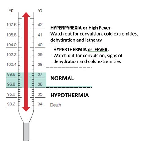 Fever and Temperature Measurement in Children – Royal ...
