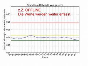 Grenzwert Online Berechnen Mit Rechenweg : gamma monitor biss e v ~ Themetempest.com Abrechnung