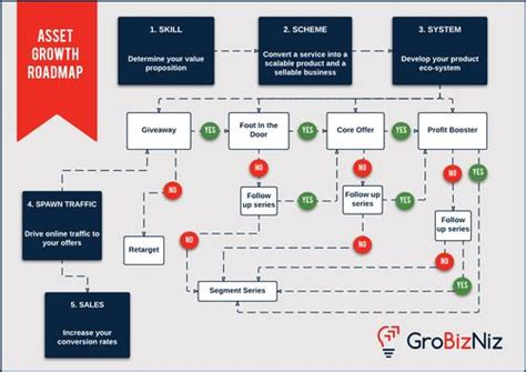 Flow Chart Apps For Android Top Flowchart Maker Example Of Basic Time Schedule Construction Table Free Tools Daily Management Template Full Study Bus And With School Isl