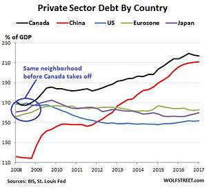 Whose Private-Sector Debt Will Implode Next: US, Canada ...