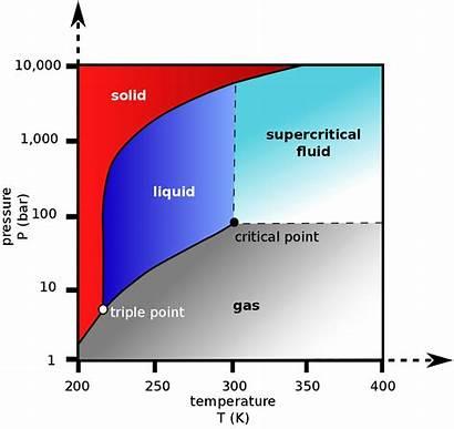 Carbon Dioxide Supercritical Wikipedia Pressure Temperature Phase