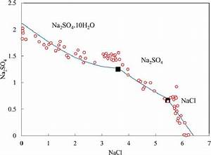 Phase Diagram For The Ternary Aqueous System Nacl And Na 2