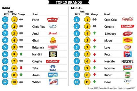 Homegrown Brands Remain Most Chosen In India Imrb Kantar