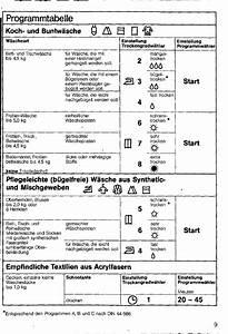 Trockner Zeichen Bedeutung : bedienungsanleitung siemens siwatherm plus 5703 seite 9 von 66 d nisch deutsch franz sisch ~ Markanthonyermac.com Haus und Dekorationen