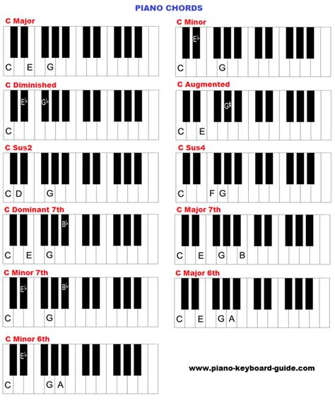 kunci piano all of me learn piano chords how to form chords on piano and keyboard