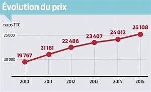 Voiture à La Casse Prix : l 39 argus pr sente la voiture moyenne fran aise de 2015 ~ Gottalentnigeria.com Avis de Voitures