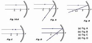 Concave Mirror Ray Diagram Class 10